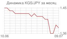 График киргизского сома к японской йене за месяц