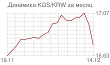 График киргизского сома к вону Республики Корея за месяц