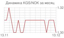 График киргизского сома к норвежской кроне за месяц