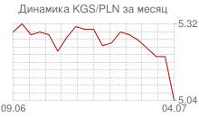 График киргизского сома к польскому злотому за месяц