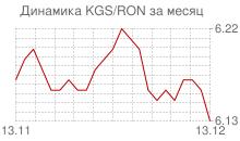 График киргизского сома к новому румынскому лею за месяц