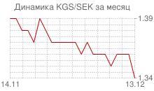 График киргизского сома к шведской кроне за месяц