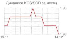 График киргизского сома к сингапурскому доллару за месяц