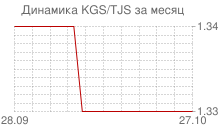 График киргизского сома к таджикскому сомони за месяц