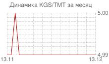 График киргизского сома к новому туркменскому манату за месяц