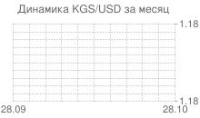 График киргизского сома к доллару за месяц