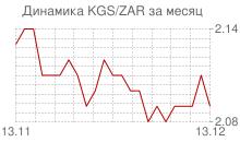 График киргизского сома к южноафриканскому рэнду за месяц