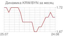 График вона Республики Корея к белорусскому рублю за месяц