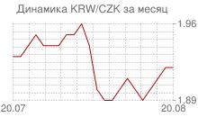 График вона Республики Корея к чешской кроне за месяц