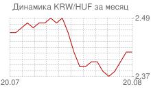 График вона Республики Корея к венгерскому форинту за месяц
