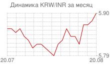 График вона Республики Корея к индийской рупии за месяц