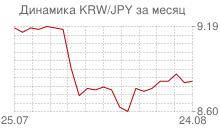 График вона Республики Корея к японской йене за месяц