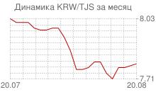 График вона Республики Корея к таджикскому сомони за месяц