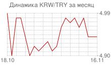График вона Республики Корея к новой турецкой лире за месяц
