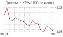 График вона Республики Корея к доллару за месяц