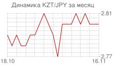 График казахского тенге к японской йене за месяц