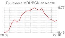 График молдавского лея к болгарскому леву за месяц