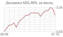 График молдавского лея к бразильскому реалу за месяц