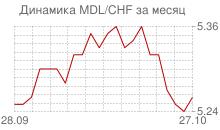 График молдавского лея к швейцарскому франку за месяц