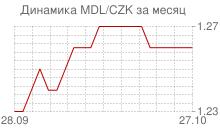 График молдавского лея к чешской кроне за месяц