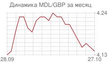 График молдавского лея к фунту стерлингов за месяц