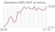 График молдавского лея к венгерскому форинту за месяц