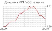 График молдавского лея к киргизскому сому за месяц