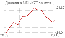 График молдавского лея к казахстанскому тенге за месяц