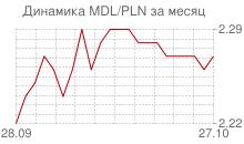 График молдавского лея к польскому злотому за месяц