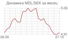 График молдавского лея к шведской кроне за месяц