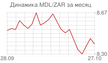 График молдавского лея к южноафриканскому рэнду за месяц