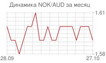 График норвежской кроны к австралийскому доллару за месяц