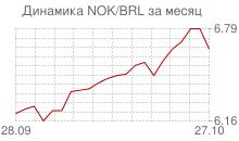 График норвежской кроны к бразильскому реалу за месяц