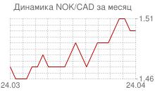 График норвежской кроны к канадскому доллару за месяц