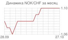 График норвежской кроны к швейцарскому франку за месяц