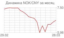 График норвежской кроны к китайскому юаню за месяц