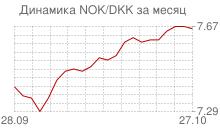 График норвежской кроны к датской кроне за месяц