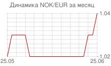 График норвежской кроны к евро за месяц