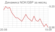 График норвежской кроны к фунту стерлингов за месяц