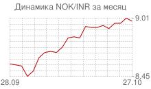 График норвежской кроны к индийской рупии за месяц