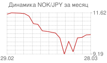 График норвежской кроны к японской йене за месяц