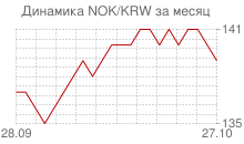 График норвежской кроны к вону Республики Корея за месяц