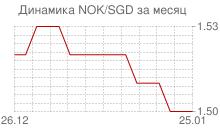 График норвежской кроны к сингапурскому доллару за месяц