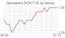 График норвежской кроны к таджикскому сомони за месяц