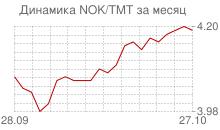 График норвежской кроны к новому туркменскому манату за месяц