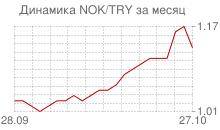 График норвежской кроны к новой турецкой лире за месяц