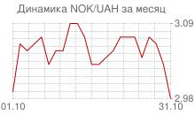График норвежской кроны к украинской гривне за месяц