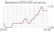 График норвежской кроны к доллару за месяц