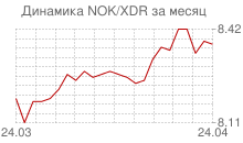 График норвежской кроны к СДР за месяц