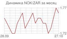 График норвежской кроны к южноафриканскому рэнду за месяц